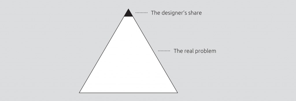 The Design Problem Pyramid Diagram
